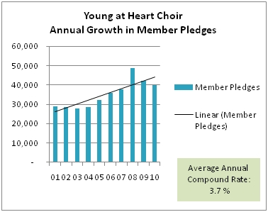 Annual Growth in Members Pledges